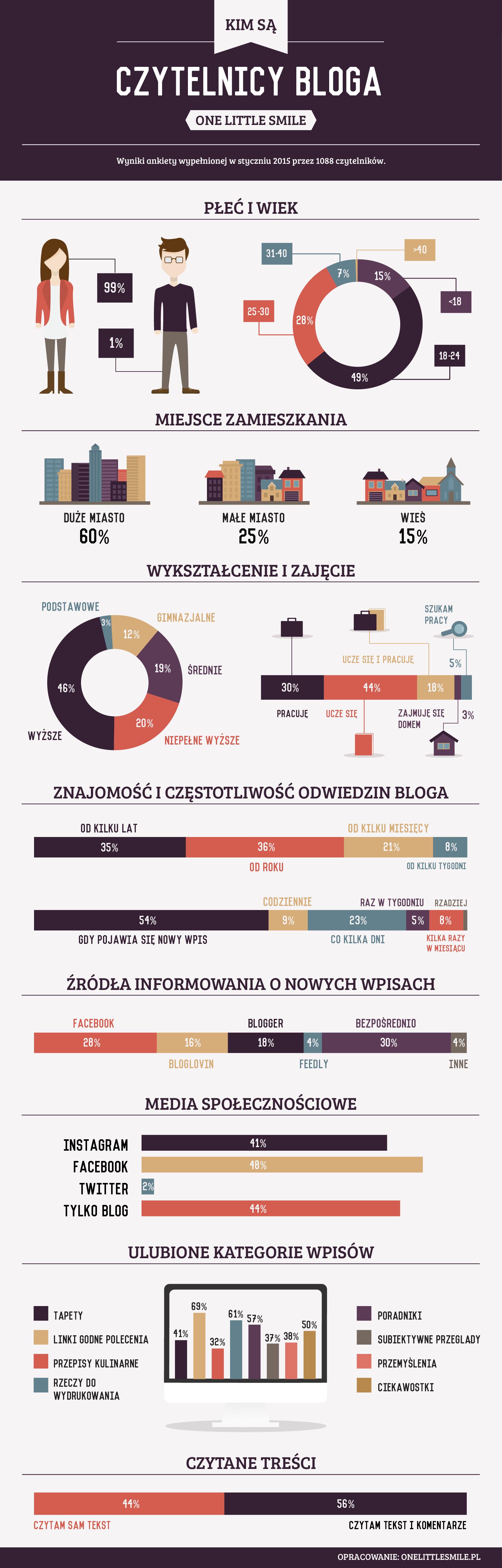 wyniki ankiety infografika